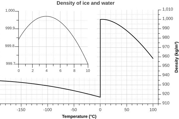 Density of ice and water at different temperatures