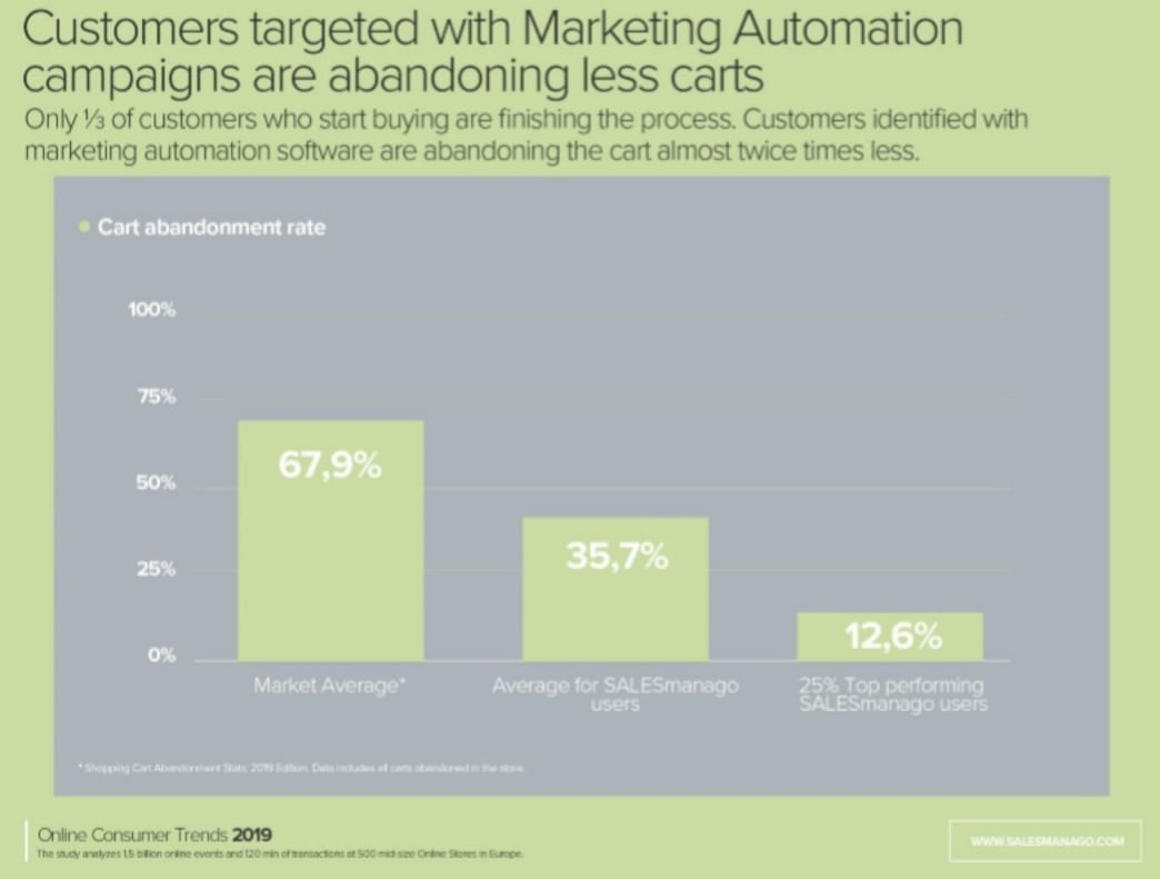 Marketing Automation for webshops