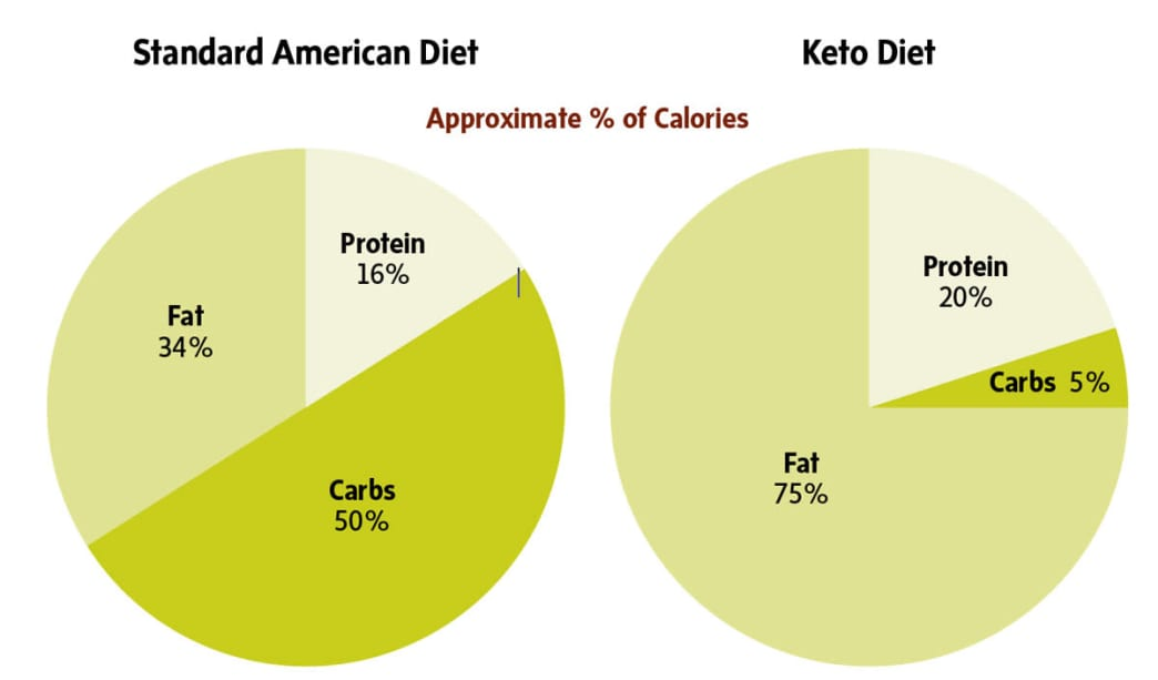 percentage of americans on ketogenic diet