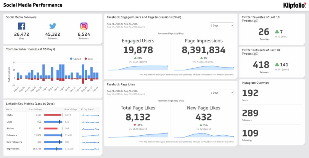 social media performance dashboard