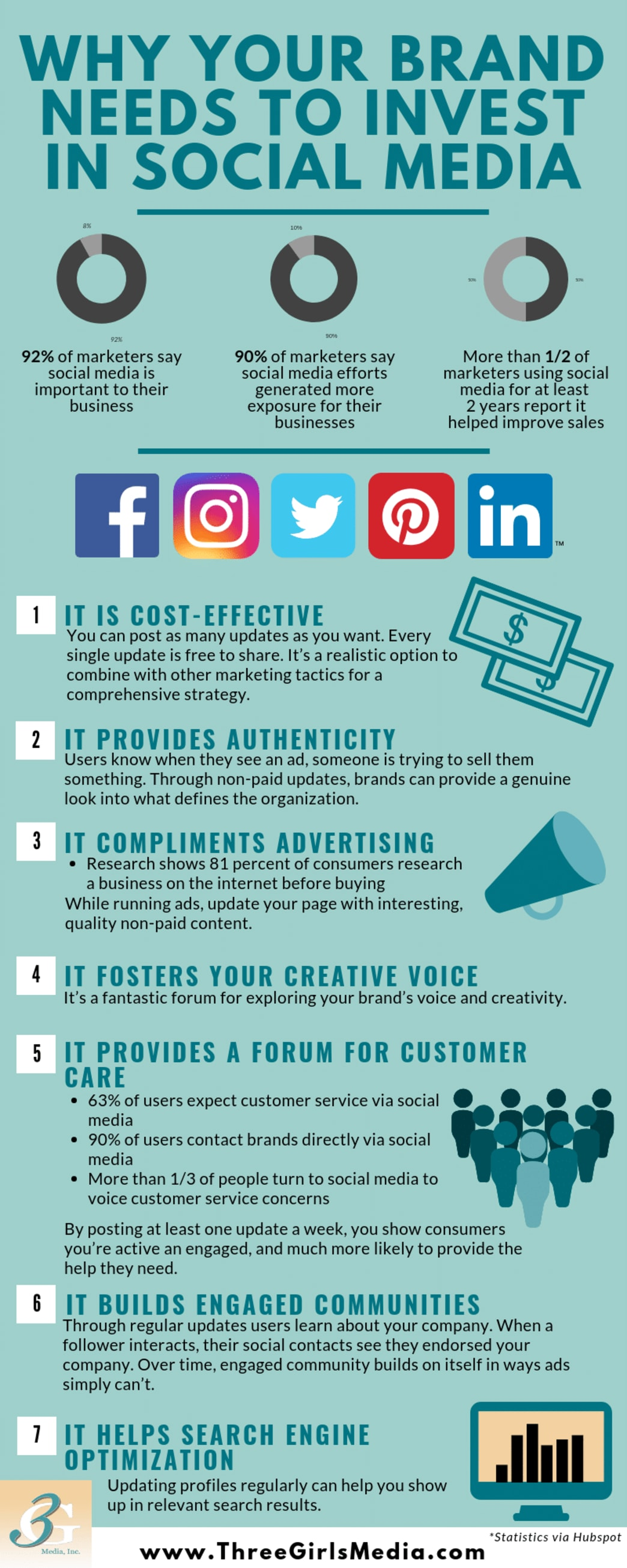 An image of an infographic about why your brand needs to invest in social media.