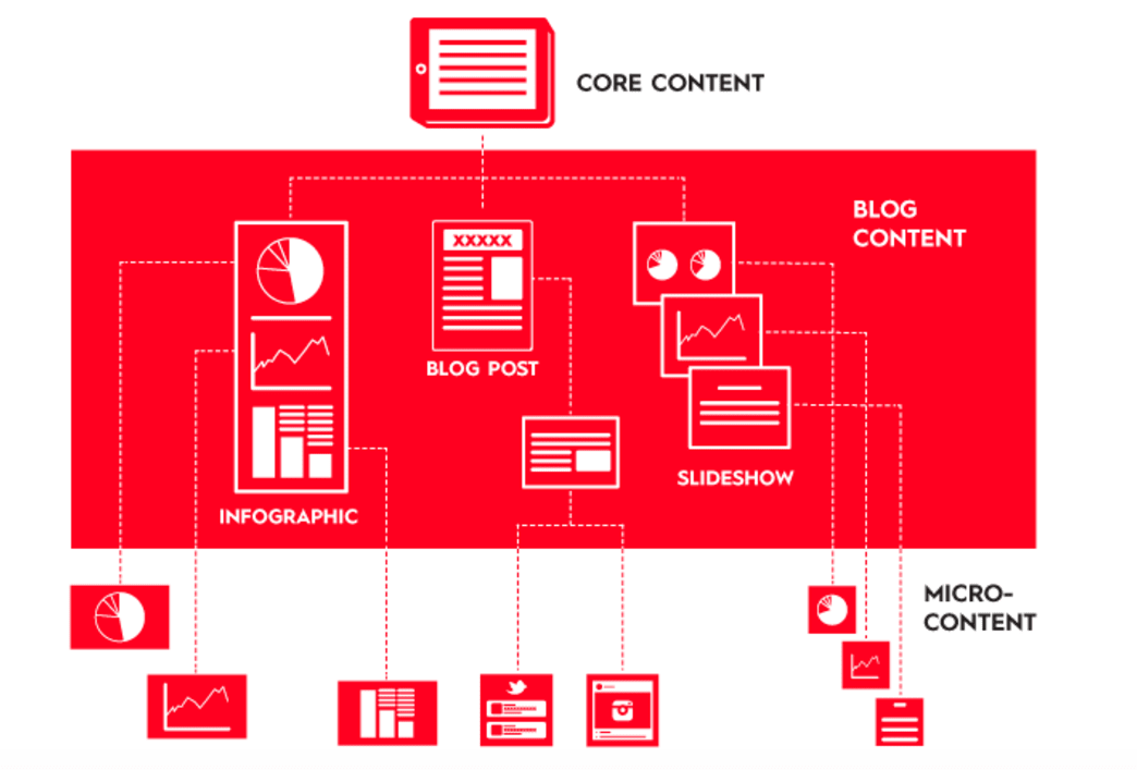 How-to-create-a-divisible-content-distribution-strategy